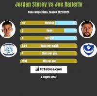 Jordan Storey vs Joe Rafferty h2h player stats