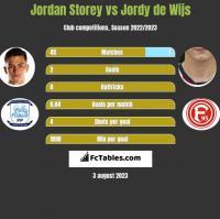 Jordan Storey vs Jordy de Wijs h2h player stats