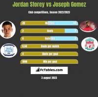 Jordan Storey vs Joseph Gomez h2h player stats