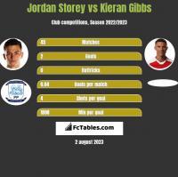 Jordan Storey vs Kieran Gibbs h2h player stats
