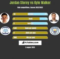 Jordan Storey vs Kyle Walker h2h player stats