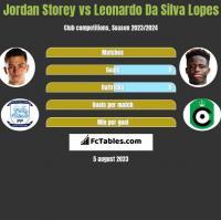 Jordan Storey vs Leonardo Da Silva Lopes h2h player stats