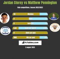 Jordan Storey vs Matthew Pennington h2h player stats