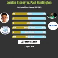 Jordan Storey vs Paul Huntington h2h player stats