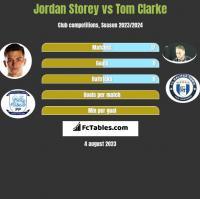 Jordan Storey vs Tom Clarke h2h player stats