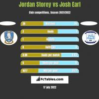 Jordan Storey vs Josh Earl h2h player stats