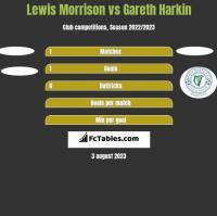 Lewis Morrison vs Gareth Harkin h2h player stats