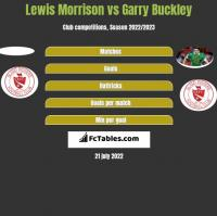 Lewis Morrison vs Garry Buckley h2h player stats