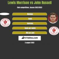 Lewis Morrison vs John Russell h2h player stats