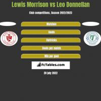 Lewis Morrison vs Leo Donnellan h2h player stats