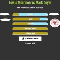Lewis Morrison vs Mark Coyle h2h player stats