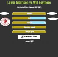 Lewis Morrison vs Will Seymore h2h player stats