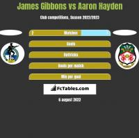 James Gibbons vs Aaron Hayden h2h player stats