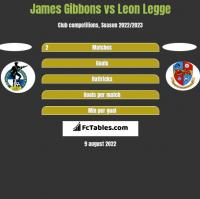 James Gibbons vs Leon Legge h2h player stats