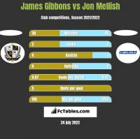 James Gibbons vs Jon Mellish h2h player stats