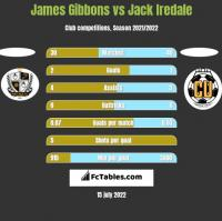 James Gibbons vs Jack Iredale h2h player stats