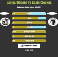 James Gibbons vs Adam Crookes h2h player stats