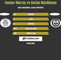 Connor Murray vs Darian MacKinnon h2h player stats