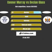 Connor Murray vs Declan Glass h2h player stats