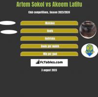 Artem Sokol vs Akeem Latifu h2h player stats
