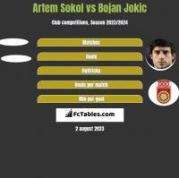 Artem Sokol vs Bojan Jokic h2h player stats
