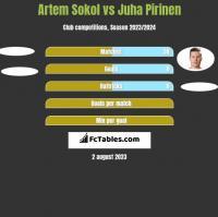Artem Sokol vs Juha Pirinen h2h player stats