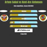 Artem Sokol vs Kent-Are Antonsen h2h player stats