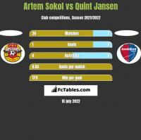 Artem Sokol vs Quint Jansen h2h player stats