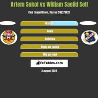 Artem Sokol vs William Saelid Sell h2h player stats