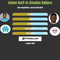 Amine Harit vs Amadou Haidara h2h player stats