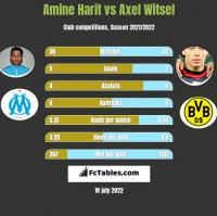 Amine Harit vs Axel Witsel h2h player stats