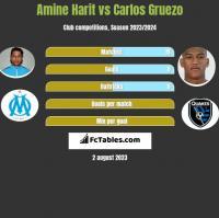 Amine Harit vs Carlos Gruezo h2h player stats