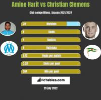 Amine Harit vs Christian Clemens h2h player stats