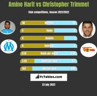 Amine Harit vs Christopher Trimmel h2h player stats