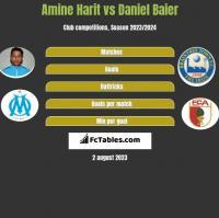 Amine Harit vs Daniel Baier h2h player stats