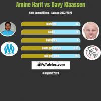 Amine Harit vs Davy Klaassen h2h player stats