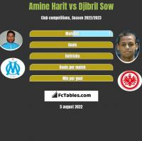 Amine Harit vs Djibril Sow h2h player stats