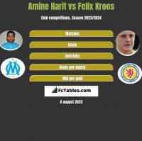 Amine Harit vs Felix Kroos h2h player stats