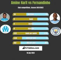 Amine Harit vs Fernandinho h2h player stats