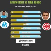 Amine Harit vs Filip Kostic h2h player stats