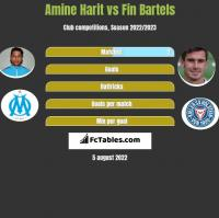 Amine Harit vs Fin Bartels h2h player stats