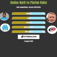 Amine Harit vs Florian Kainz h2h player stats