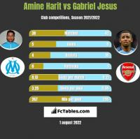 Amine Harit vs Gabriel Jesus h2h player stats