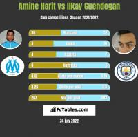 Amine Harit vs Ilkay Guendogan h2h player stats