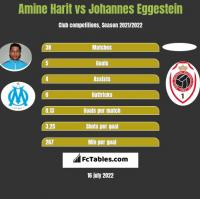 Amine Harit vs Johannes Eggestein h2h player stats