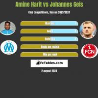 Amine Harit vs Johannes Geis h2h player stats