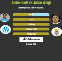 Amine Harit vs Julian Weigl h2h player stats