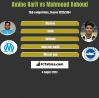 Amine Harit vs Mahmoud Dahoud h2h player stats