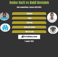Amine Harit vs Nabil Bentaleb h2h player stats