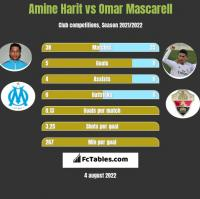Amine Harit vs Omar Mascarell h2h player stats
